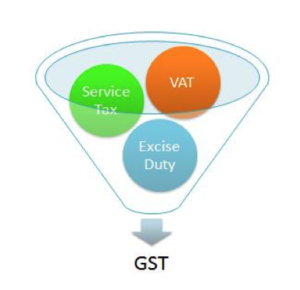 All You Need To Know About GST - Basic Introduction