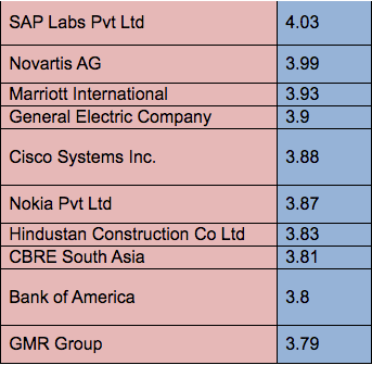 SAP Labs India tops JobBuzz 2019 Annual 'Best New-Age Employers' Index