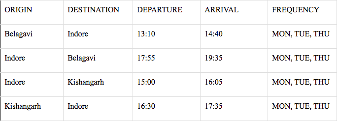 First ever Indore – Kishangarh flight commenced under UDAN