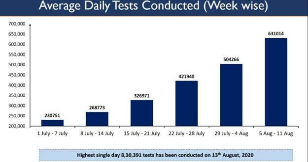 India conducts a record high of more than 8.3 lakh tests in a single day