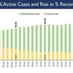 With nearly 16 lakh Recoveries, India's Recovery rate nearly 70%, Case Fatality Rate (CFR) falls below 2%