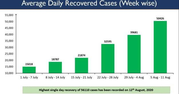 Record highest single day recoveries of 56,110 registered